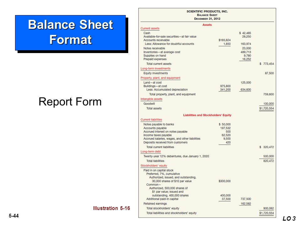 balance sheet and value Learn to read your balance sheet, it provides a snapshot of your practice's financial status, your assets, liabilities and equity at a particular point in time.