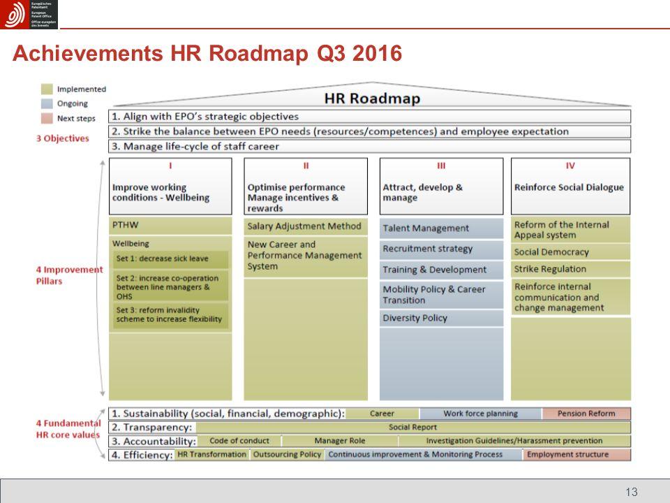 Elodie bergot september 2016 principal director human resources the 13 13 achievements hr roadmap q3 2016 publicscrutiny Gallery