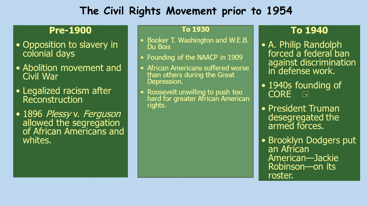 slavery civil rights movement The civil rights movement gained momentum in american civil war racism the civil rights movement slavery =the system of having people work for you without.