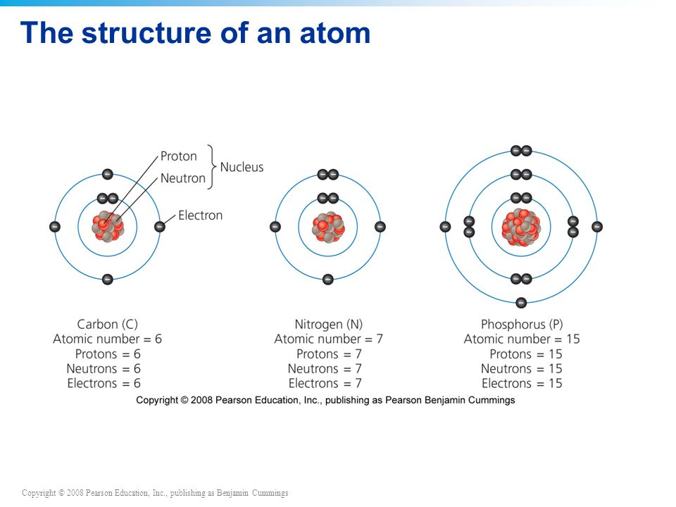 Copyright © 2008 Pearson Education, Inc., publishing as Benjamin Cummings The structure of an atom