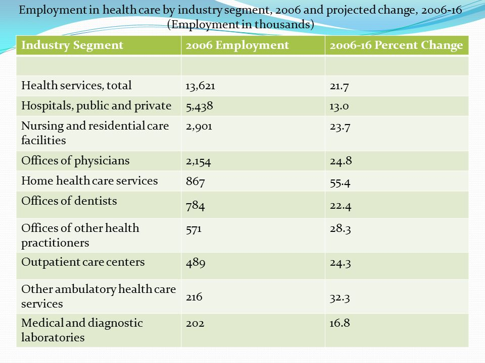 Industry Segment2006 Employment2006-16 Percent Change Health services, total13,62121.7 Hospitals, public and private5,43813.0 Nursing and residential care facilities 2,90123.7 Offices of physicians2,15424.8 Home health care services 86755.4 Offices of dentists 78422.4 Offices of other health practitioners 57128.3 Outpatient care centers48924.3 Other ambulatory health care services 21632.3 Medical and diagnostic laboratories 20216.8 Employment in health care by industry segment, 2006 and projected change, 2006-16 (Employment in thousands)