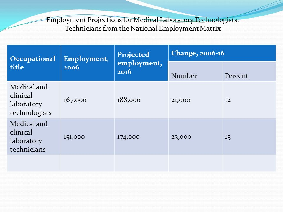 Employment Projections for Medical Laboratory Technologists, Technicians from the National Employment Matrix Occupational title Employment, 2006 Projected employment, 2016 Change, Number Percent Medical and clinical laboratory technologists 167,000188,00021,00012 Medical and clinical laboratory technicians 151,000174,00023,00015