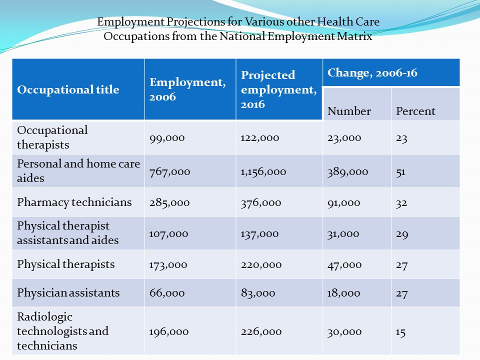 Employment Projections for Various other Health Care Occupations from the National Employment Matrix Occupational title Employment, 2006 Projected employment, 2016 Change, 2006-16 Number Percent Occupational therapists 99,000122,00023,00023 Personal and home care aides 767,0001,156,000389,00051 Pharmacy technicians285,000376,00091,00032 Physical therapist assistants and aides 107,000137,00031,00029 Physical therapists173,000220,00047,00027 Physician assistants66,00083,00018,00027 Radiologic technologists and technicians 196,000226,00030,00015