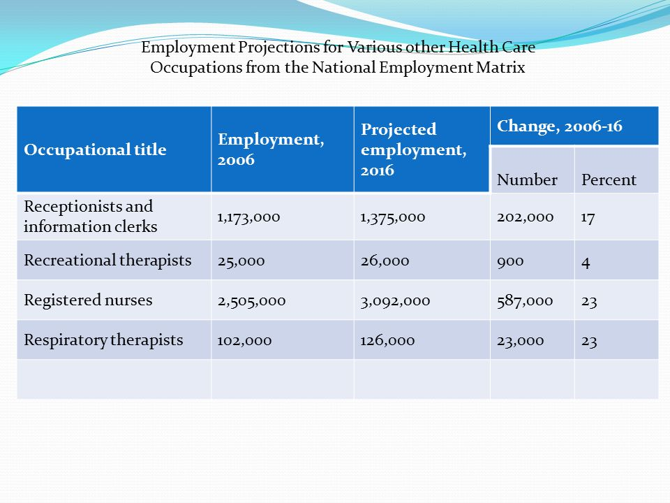 Employment Projections for Various other Health Care Occupations from the National Employment Matrix Occupational title Employment, 2006 Projected employment, 2016 Change, Number Percent Receptionists and information clerks 1,173,0001,375,000202,00017 Recreational therapists25,00026, Registered nurses2,505,0003,092,000587,00023 Respiratory therapists102,000126,00023,00023