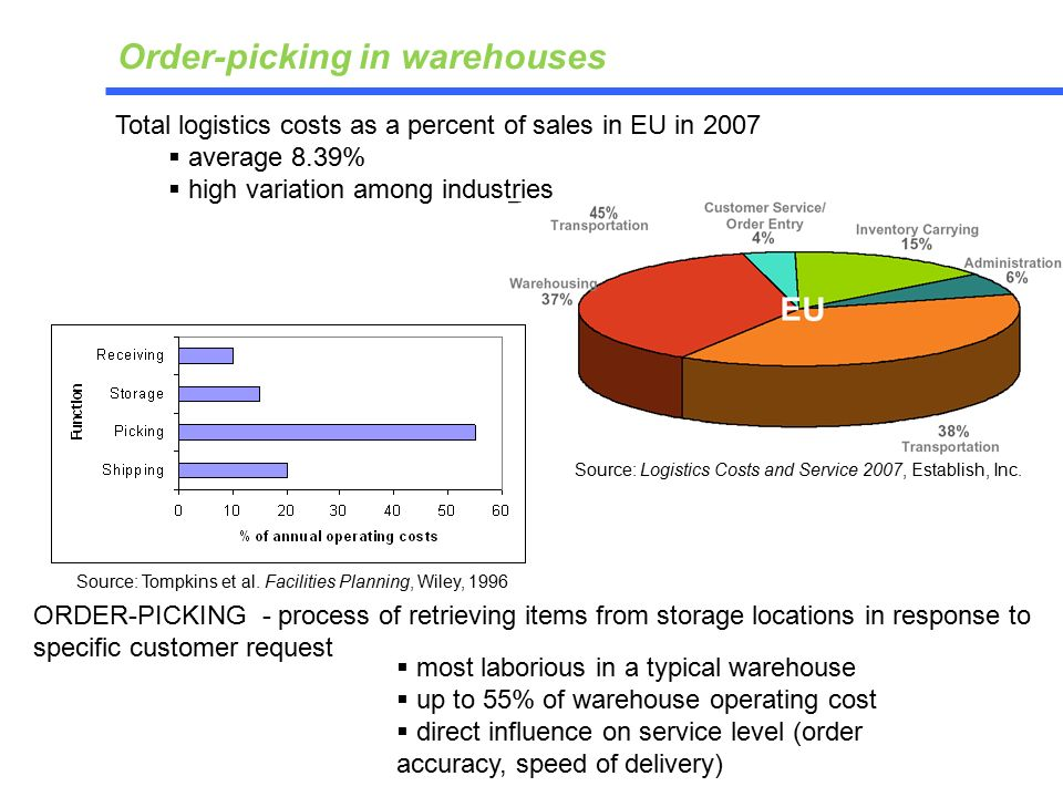 Total logistics costs as a percent of sales in EU in 2007  average 8.39%  high variation among industries Source: Logistics Costs and Service 2007, Establish, Inc.