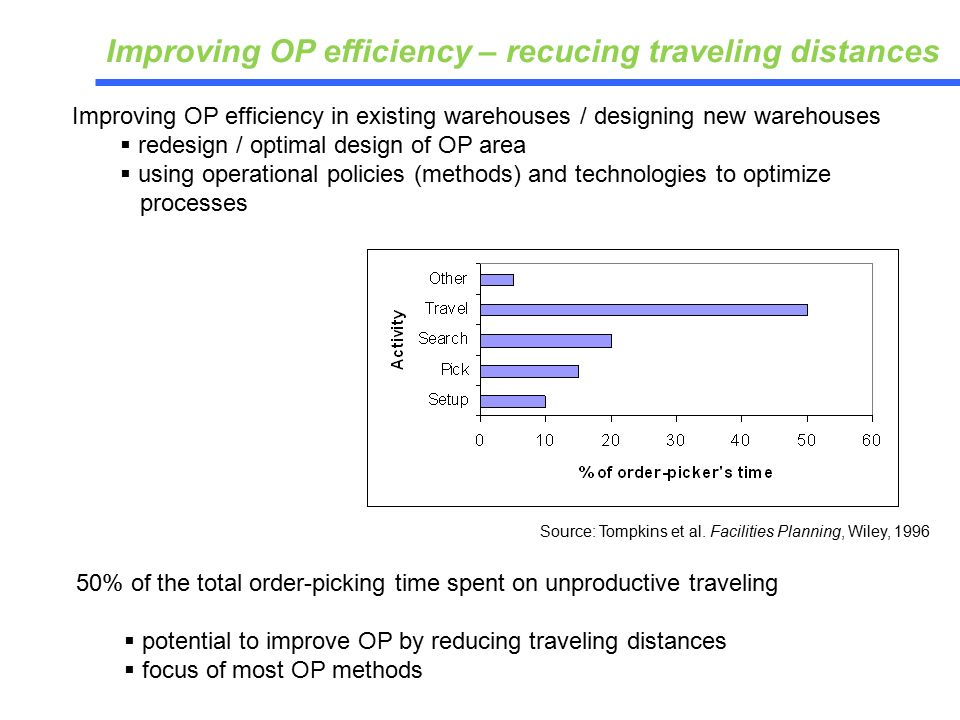 50% of the total order-picking time spent on unproductive traveling  potential to improve OP by reducing traveling distances  focus of most OP methods Improving OP efficiency in existing warehouses / designing new warehouses  redesign / optimal design of OP area  using operational policies (methods) and technologies to optimize processes Source: Tompkins et al.