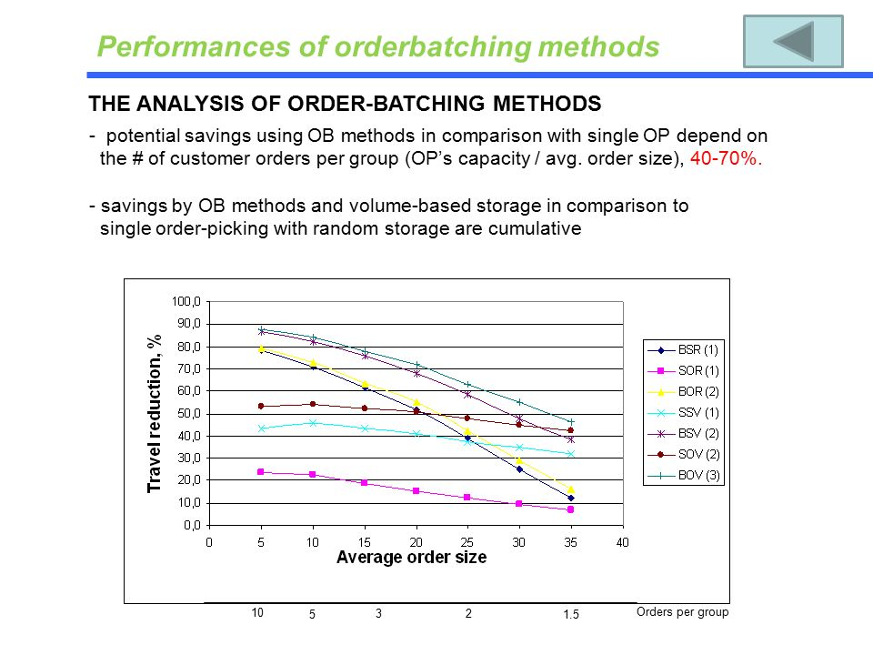 - potential savings using OB methods in comparison with single OP depend on the # of customer orders per group (OP's capacity / avg.