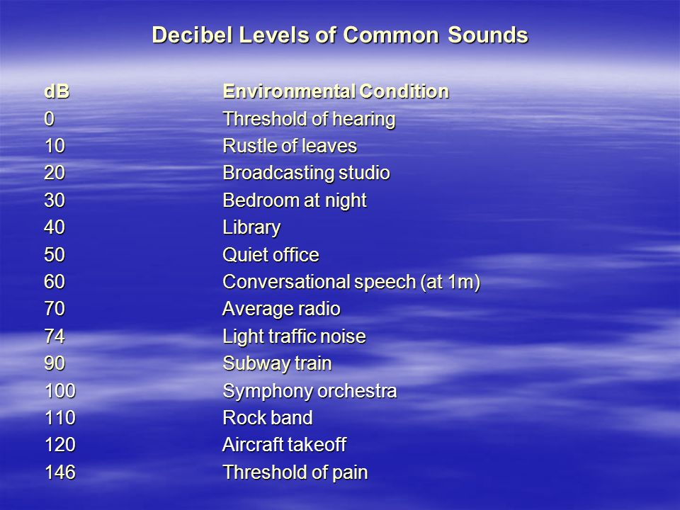 Decibel Levels of Common Sounds dB Environmental Condition 0 Threshold of hearing 10 Rustle of leaves 20Broadcasting studio 30 Bedroom at night 40 Library 50 Quiet office 60 Conversational speech (at 1m) 70 Average radio 74 Light traffic noise 90 Subway train 100 Symphony orchestra 110 Rock band 120 Aircraft takeoff 146 Threshold of pain
