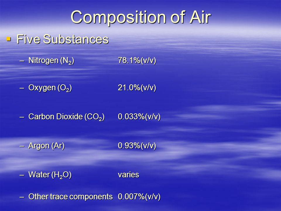 Composition of Air  Five Substances –Nitrogen (N 2 )78.1%(v/v) –Oxygen (O 2 )21.0%(v/v) –Carbon Dioxide (CO 2 )0.033%(v/v) –Argon (Ar)0.93%(v/v) –Water (H 2 O)varies –Other trace components0.007%(v/v)