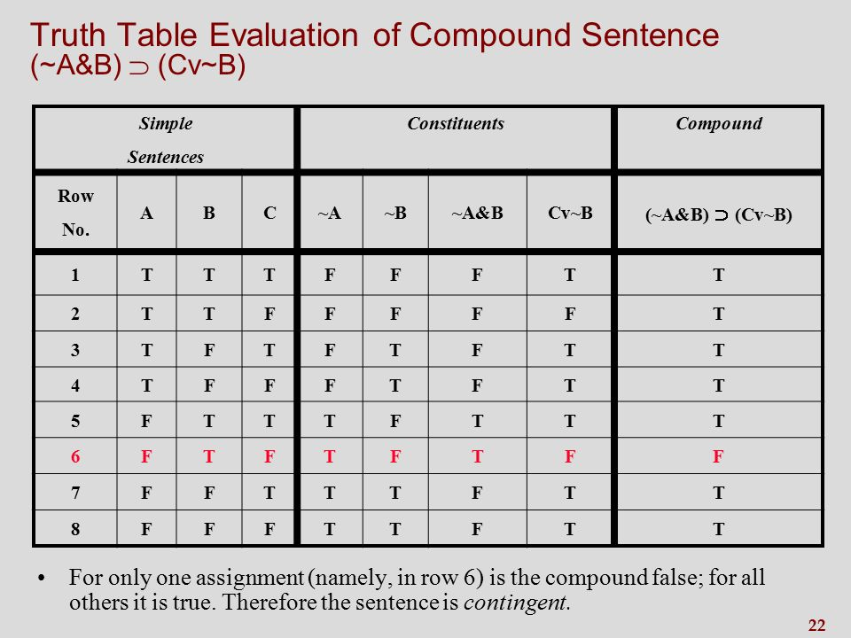 22 Truth Table Evaluation of Compound Sentence (~A&B)  (Cv~B) Simple Sentences ConstituentsCompound Row No.