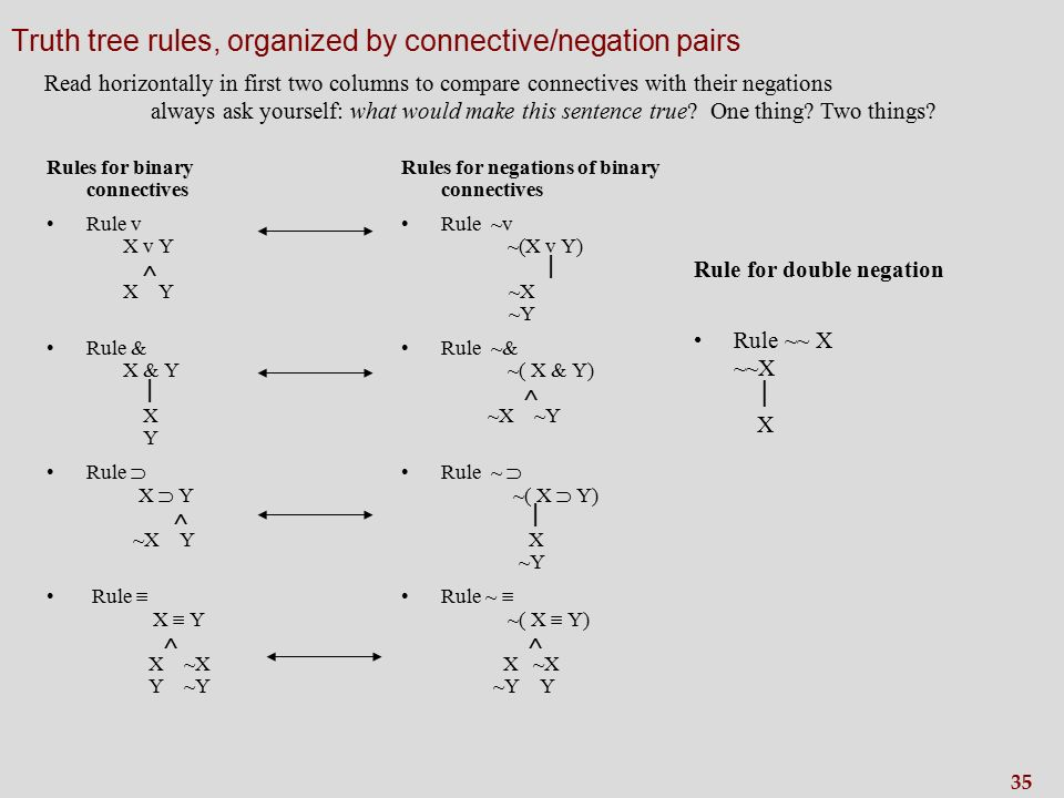 35 Truth tree rules, organized by connective/negation pairs Rules for binary connectives Rule v X v Y  X Y Rule & X & Y  X Y Rule  X  Y  ~X Y Rule  X  Y  X ~X Y ~Y Rules for negations of binary connectives Rule ~v ~(X v Y)  ~X ~Y Rule ~& ~( X & Y)  ~X ~Y Rule ~  ~( X  Y)  X ~Y Rule ~  ~( X  Y)  X ~X ~Y Y Rule for double negation Rule ~~ X ~~X  X Read horizontally in first two columns to compare connectives with their negations always ask yourself: what would make this sentence true.