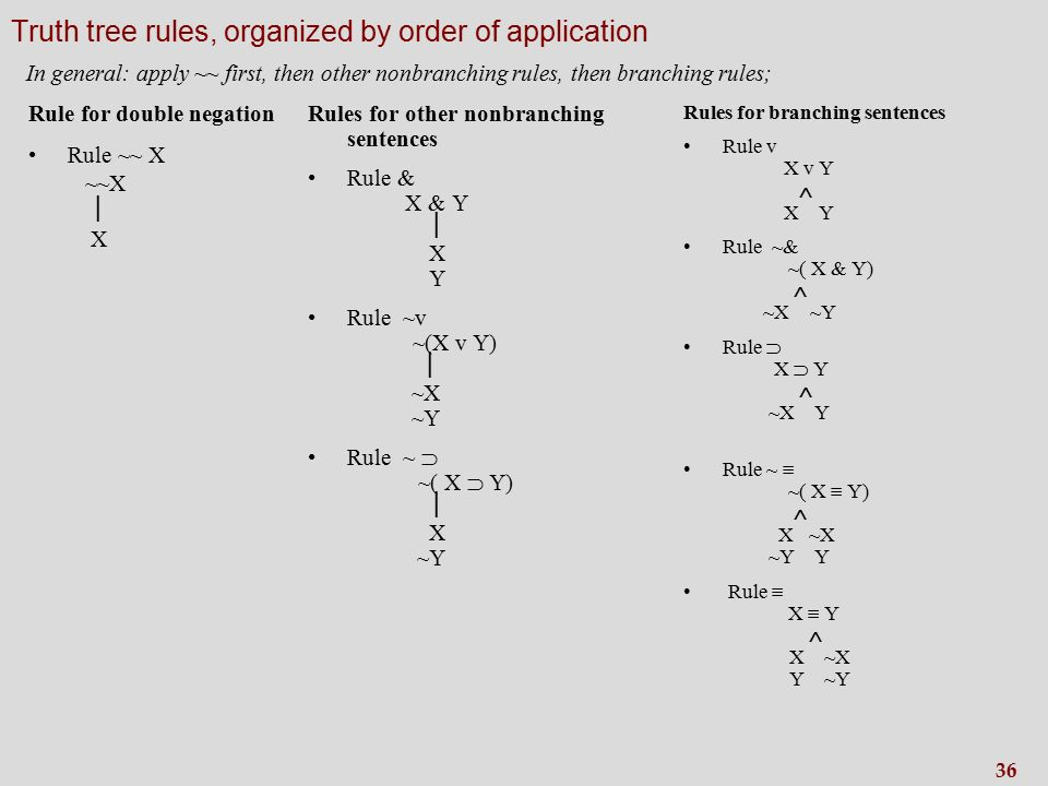 36 Truth tree rules, organized by order of application Rules for other nonbranching sentences Rule & X & Y  X Y Rule ~v ~(X v Y)  ~X ~Y Rule ~  ~( X  Y)  X ~Y Rules for branching sentences Rule v X v Y  X Y Rule ~& ~( X & Y)  ~X ~Y Rule  X  Y  ~X Y Rule ~  ~( X  Y)  X ~X ~Y Y Rule  X  Y  X ~X Y ~Y In general: apply ~~ first, then other nonbranching rules, then branching rules; Rule for double negation Rule ~~ X ~~X  X