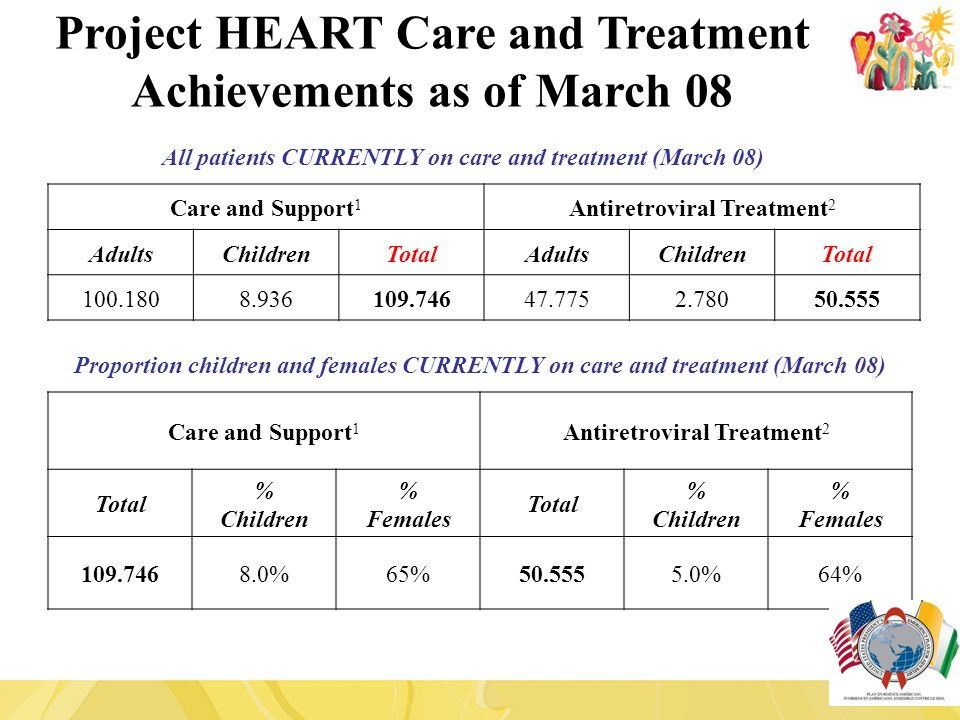 All patients CURRENTLY on care and treatment (March 08) Care and Support 1 Antiretroviral Treatment 2 AdultsChildrenTotalAdultsChildrenTotal 100.1808.936109.74647.7752.78050.555 Project HEART Care and Treatment Achievements as of March 08 Care and Support 1 Antiretroviral Treatment 2 Total % Children % Females Total % Children % Females 109.7468.0%65%50.5555.0%64% Proportion children and females CURRENTLY on care and treatment (March 08)