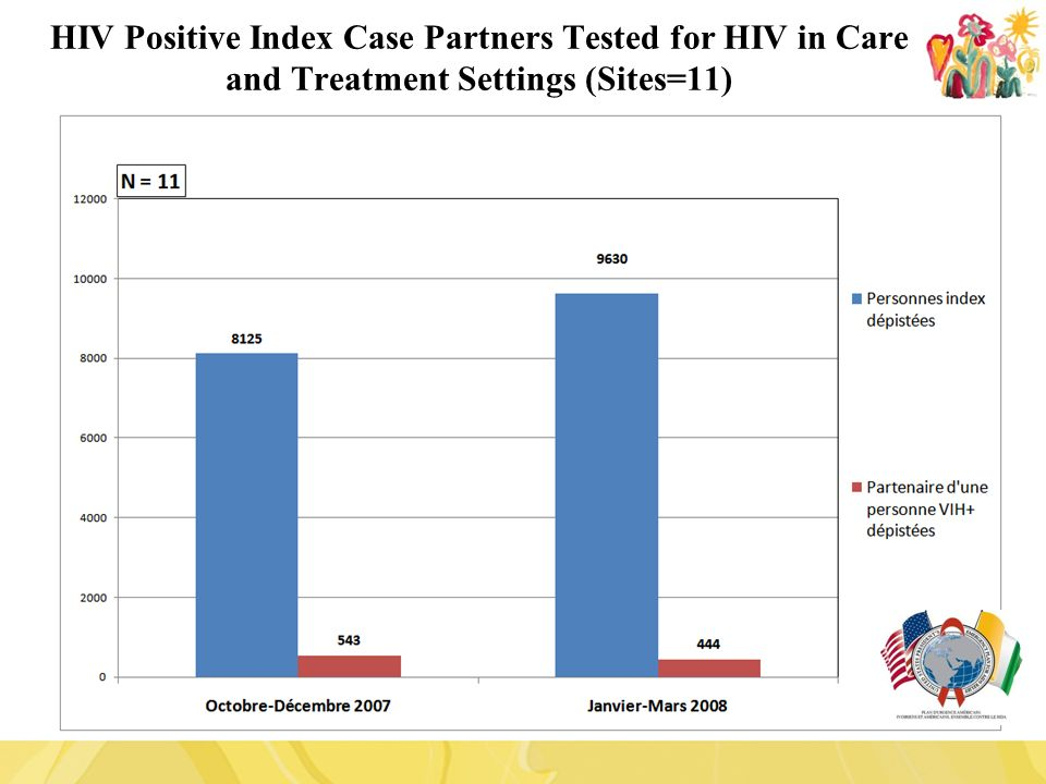 HIV Positive Index Case Partners Tested for HIV in Care and Treatment Settings (Sites=11)