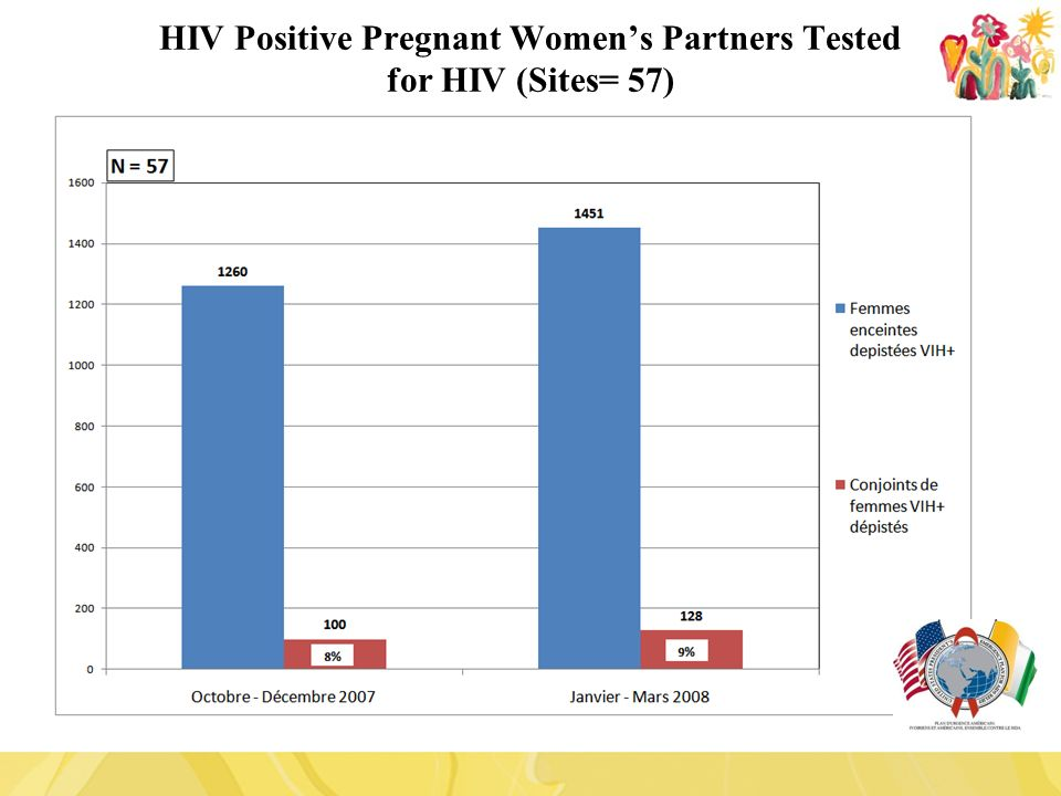 HIV Positive Pregnant Women's Partners Tested for HIV (Sites= 57)
