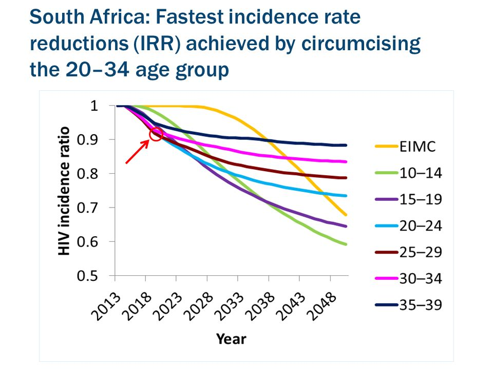 South Africa: Fastest incidence rate reductions (IRR) achieved by circumcising the 20–34 age group