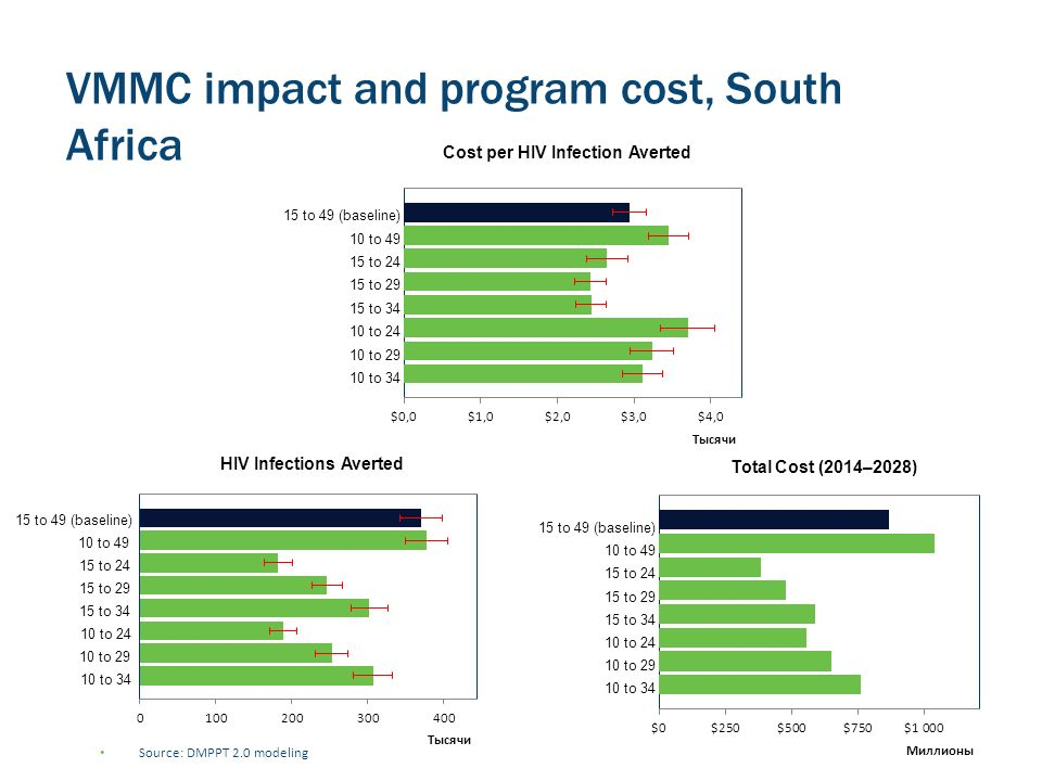 VMMC impact and program cost, South Africa Source: DMPPT 2.0 modeling