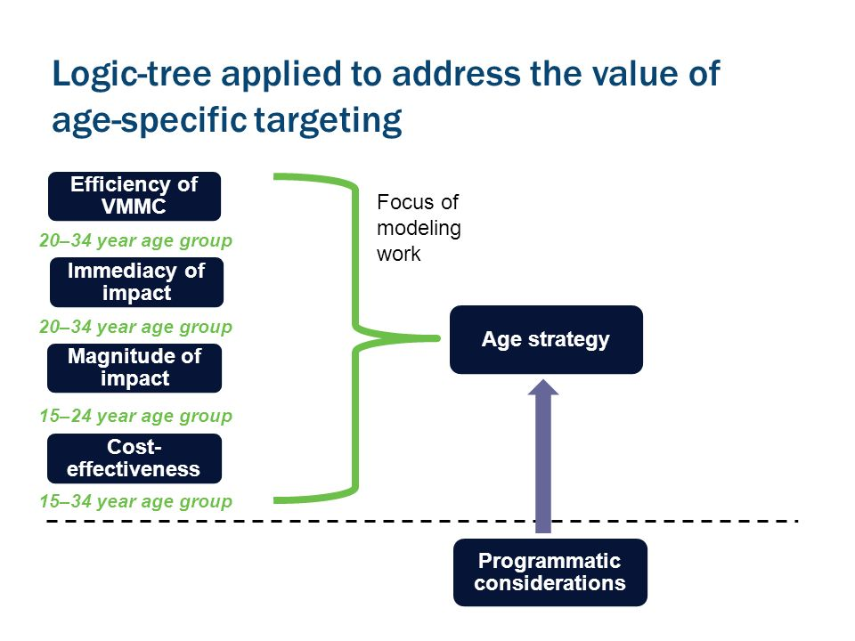 Logic-tree applied to address the value of age-specific targeting Efficiency of VMMC Immediacy of impact Magnitude of impact Cost- effectiveness Age strategy Programmatic considerations 20–34 year age group 15–34 year age group 15–24 year age group Focus of modeling work
