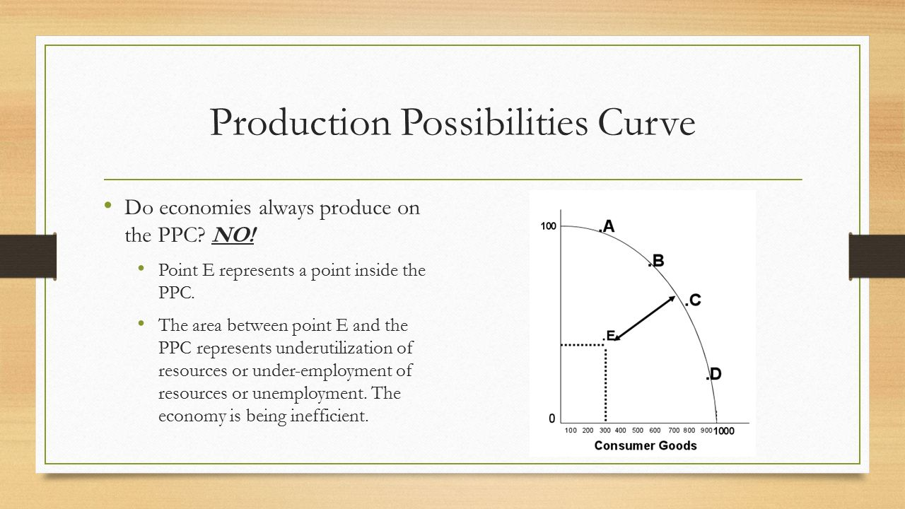 production possibility curves essay essay