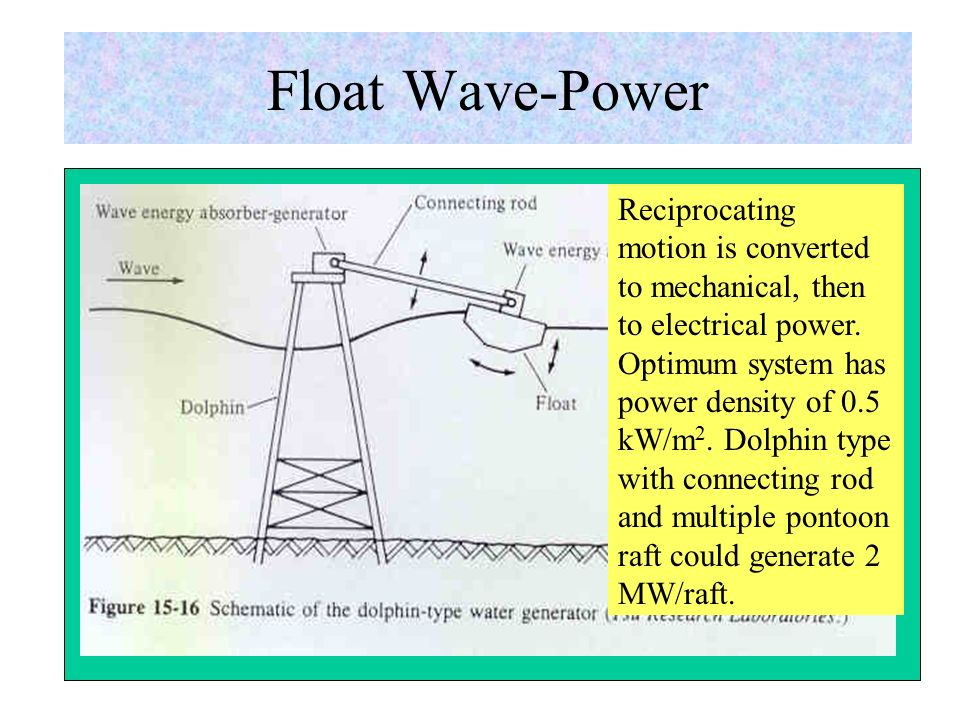Devices that Convert Wave Energy Floats or pitching devices – generate electricity from the bobbing or pitching (up and down) action of a floating object that is mounted to a floating raft or to a device fixed on the ocean floor.