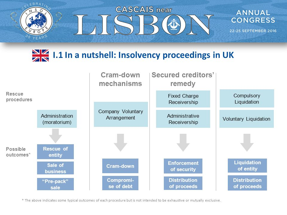 I.1 In a nutshell: Insolvency proceedings in UK Secured creditors' remedy Fixed Charge Receivership Administrative Receivership Possible outcomes* Cram-down mechanisms Company Voluntary Arrangement Cram-down Compromi- se of debt Enforcement of security Distribution of proceeds * The above indicates some typical outcomes of each procedure but is not intended to be exhaustive or mutually exclusive.