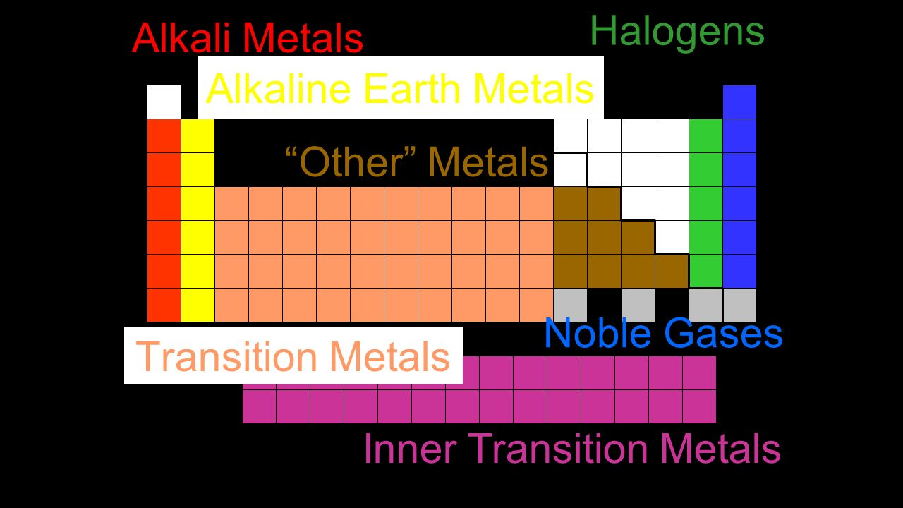 What are the inner transition metals on the periodic table images unit 2 the periodic table periodic law dimitri mendeleev used please note the inner transition metals gamestrikefo Images