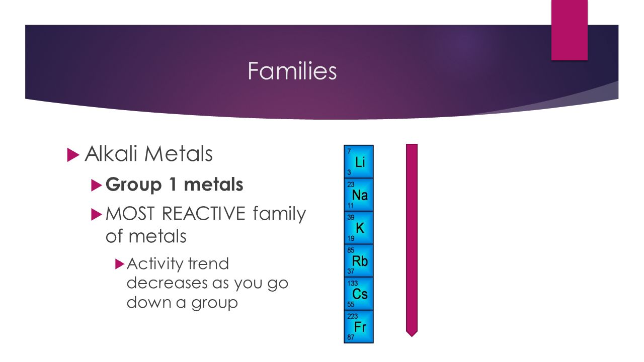 Periodic table most reactive metals gallery periodic table images periodic table and electrons 50 common elements you need to 5 families alkali metals group 1 gamestrikefo Gallery