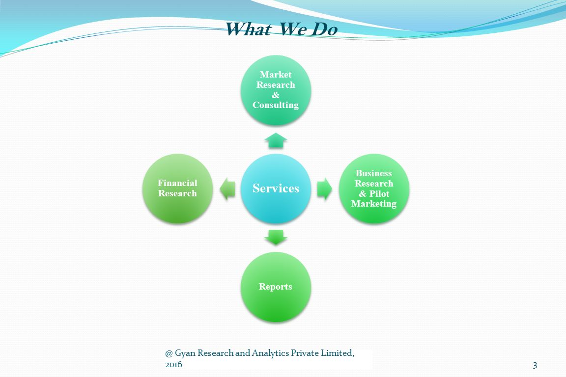 What We Do @ Gyan Research and Analytics Private Limited, 20163 Services Market Research & Consulting Business Research & Pilot Marketing Reports Financial Research