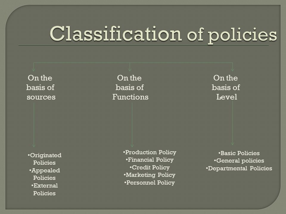 On the basis of sources On the basis of Functions On the basis of Level Originated Policies Appealed Policies External Policies Production Policy Financial Policy Credit Policy Marketing Policy Personnel Policy Basic Policies General policies Departmental Policies
