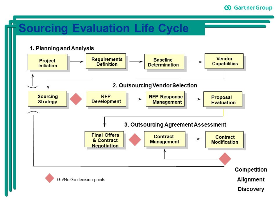 Sourcing Evaluation Life Cycle GoNo Go Decision Points