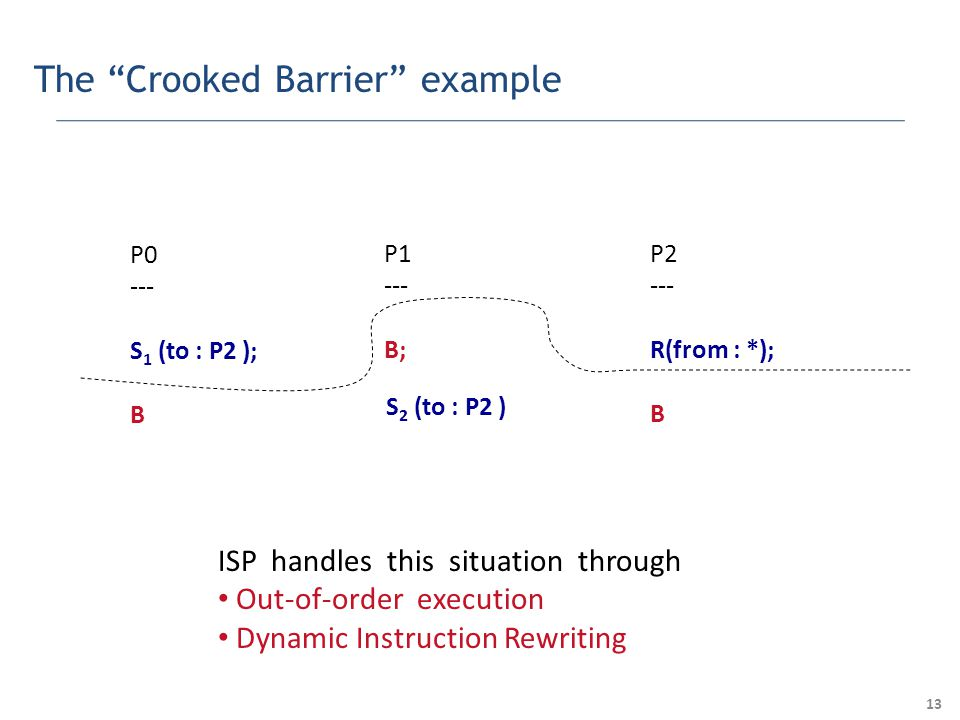 13 The Crooked Barrier example P0 --- S 1 (to : P2 ); B P1 --- B; P2 --- R(from : *); B S 2 (to : P2 ) ISP handles this situation through Out-of-order execution Dynamic Instruction Rewriting