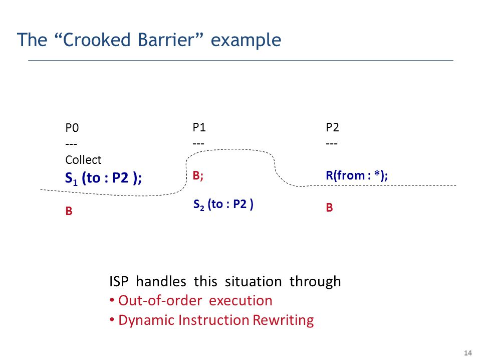 14 The Crooked Barrier example P0 --- Collect S 1 (to : P2 ); B P1 --- B; P2 --- R(from : *); B S 2 (to : P2 ) ISP handles this situation through Out-of-order execution Dynamic Instruction Rewriting