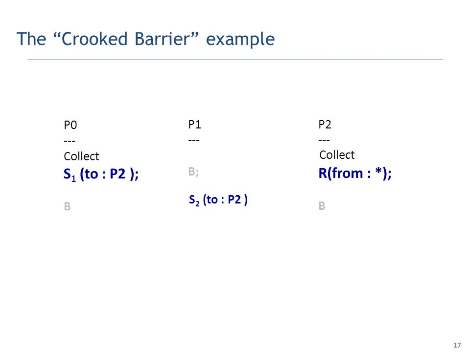 17 The Crooked Barrier example P0 --- Collect S 1 (to : P2 ); B P1 --- B; P2 --- R(from : *); B S 2 (to : P2 ) Collect