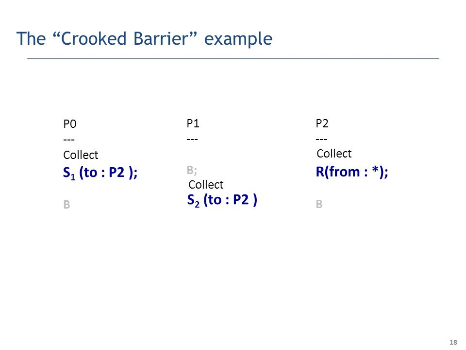18 The Crooked Barrier example P0 --- Collect S 1 (to : P2 ); B P1 --- B; P2 --- R(from : *); B S 2 (to : P2 ) Collect