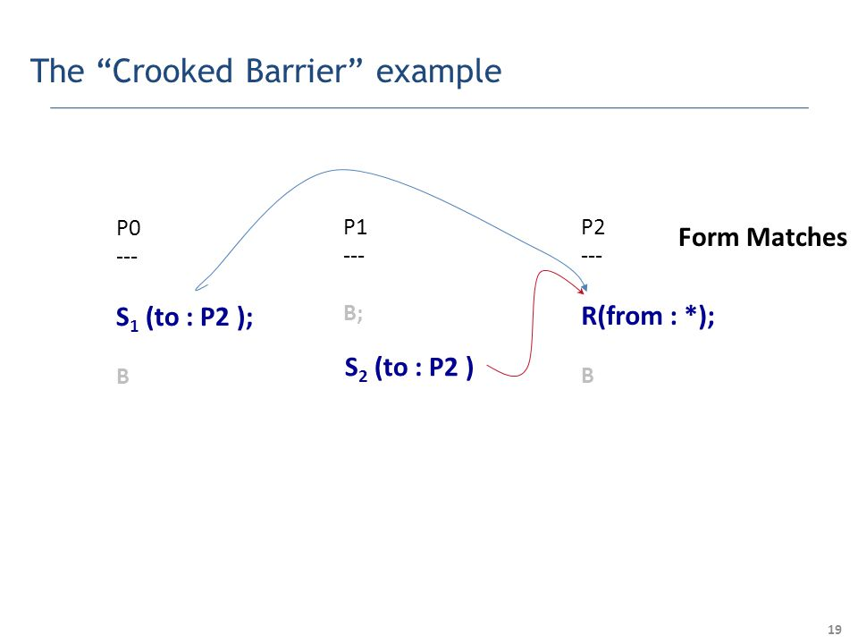 19 The Crooked Barrier example P0 --- Collect S 1 (to : P2 ); B P1 --- B; P2 --- R(from : *); B S 2 (to : P2 ) Collect Form Matches