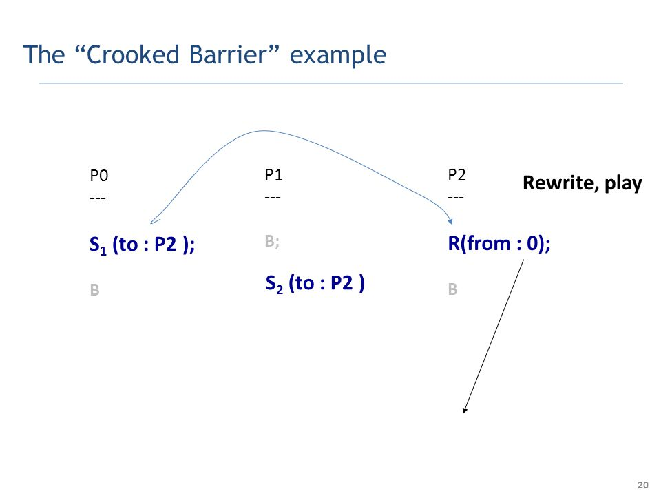 20 The Crooked Barrier example P0 --- Collect S 1 (to : P2 ); B P1 --- B; P2 --- R(from : 0); B S 2 (to : P2 ) Collect Rewrite, play