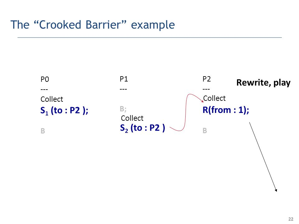 22 The Crooked Barrier example P0 --- Collect S 1 (to : P2 ); B P1 --- B; P2 --- R(from : 1); B S 2 (to : P2 ) Collect Rewrite, play