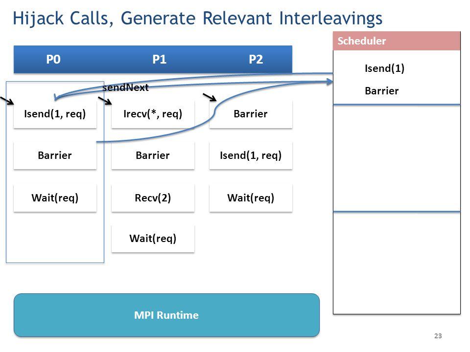 23 P0 P1 P2 Barrier Isend(1, req) Wait(req) Scheduler Irecv(*, req) Barrier Recv(2) Wait(req) Isend(1, req) Wait(req) Barrier Isend(1) sendNext Barrier MPI Runtime Hijack Calls, Generate Relevant Interleavings