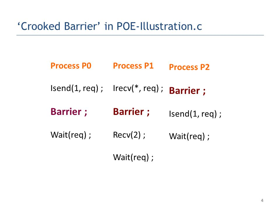 15 The Crooked Barrier example P0 --- Collect S 1 (to : P2 ); B P1 --- B; P2 --- R(from : *); B S 2 (to : P2 ) ISP handles this situation through Out-of-order execution Dynamic Instruction Rewriting Collect