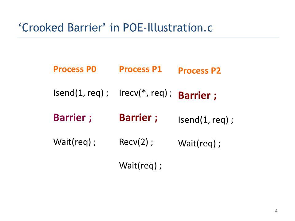 Process P0 Isend(1, req) ; Barrier ; Wait(req) ; Process P1 Irecv(*, req) ; Barrier ; Recv(2) ; Wait(req) ; Process P2 Barrier ; Isend(1, req) ; Wait(req) ; Crooked Barrier in POE-Illustration.c 4