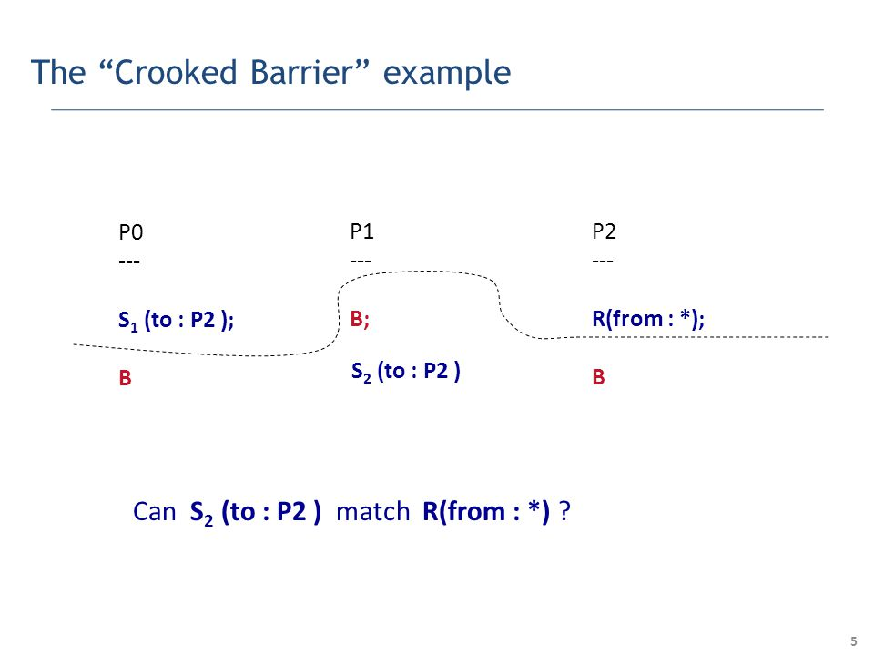 5 The Crooked Barrier example P0 --- S 1 (to : P2 ); B P1 --- B; P2 --- R(from : *); B S 2 (to : P2 ) Can S 2 (to : P2 ) match R(from : *)