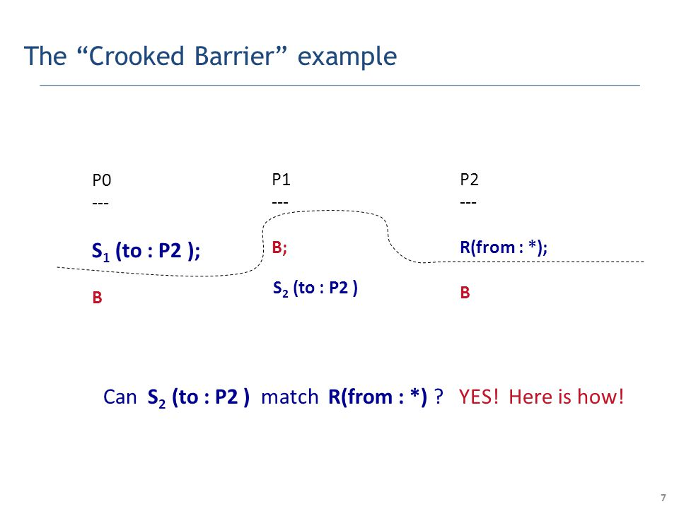 8 The Crooked Barrier example P0 --- S 1 (to : P2 ); B P1 --- B; P2 --- R(from : *); B S 2 (to : P2 ) Can S 2 (to : P2 ) match R(from : *) .