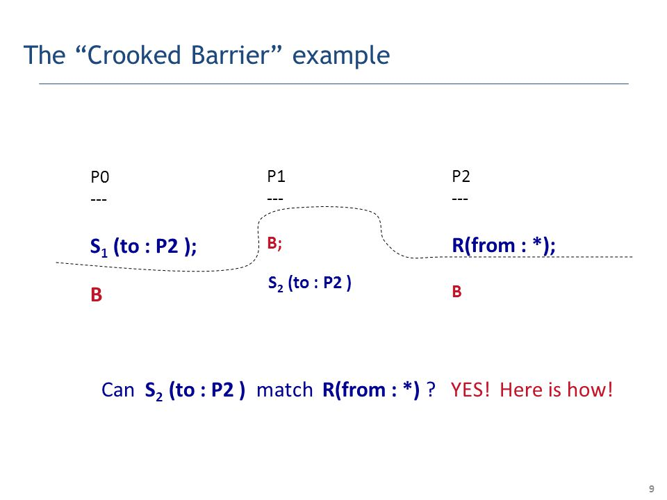 9 The Crooked Barrier example P0 --- S 1 (to : P2 ); B P1 --- B; P2 --- R(from : *); B S 2 (to : P2 ) Can S 2 (to : P2 ) match R(from : *) .