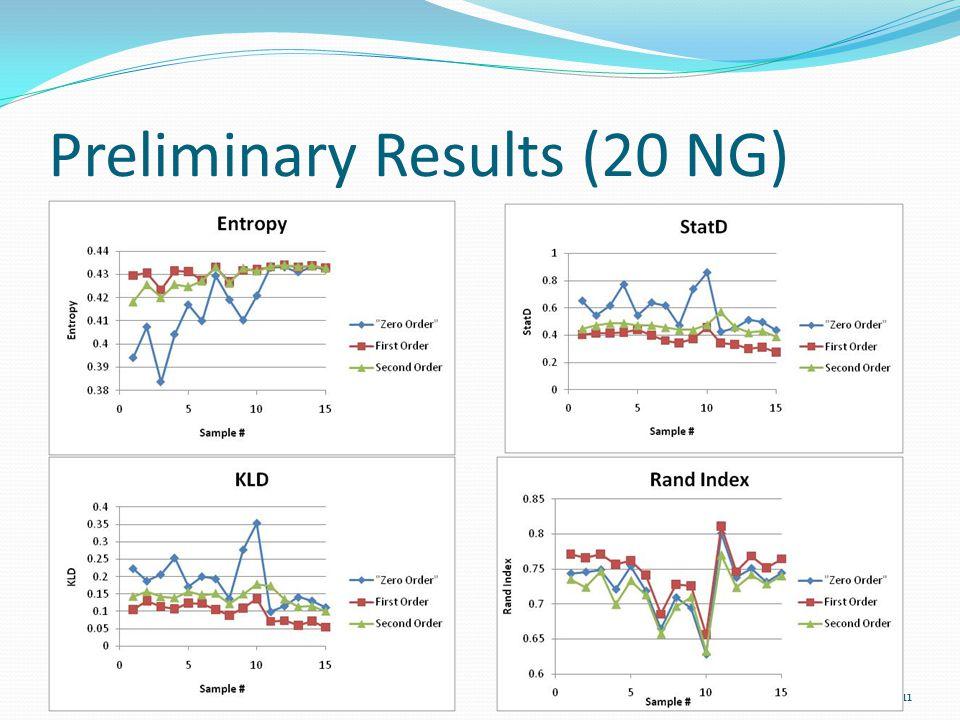 Preliminary Results (20 NG) 10/16/201011