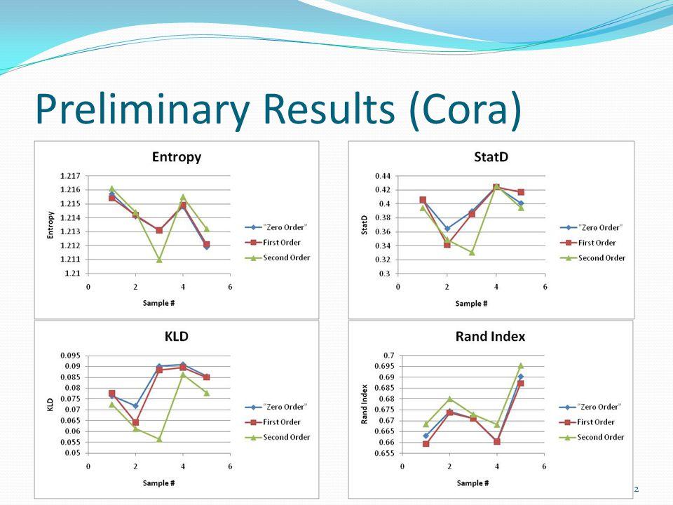 Preliminary Results (Cora) 10/16/201012