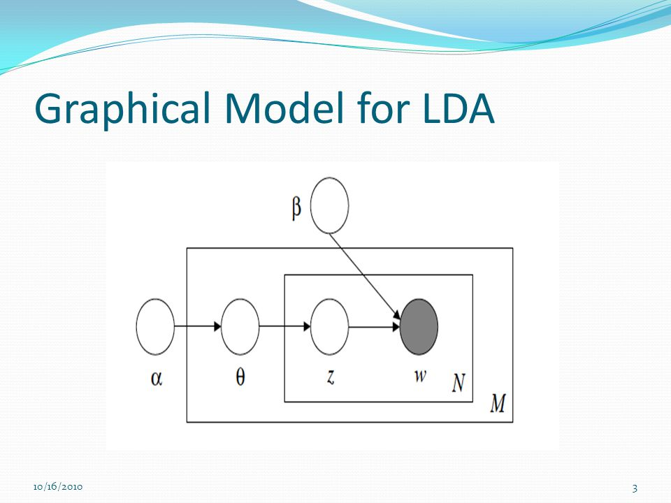 Graphical Model for LDA 10/16/20103