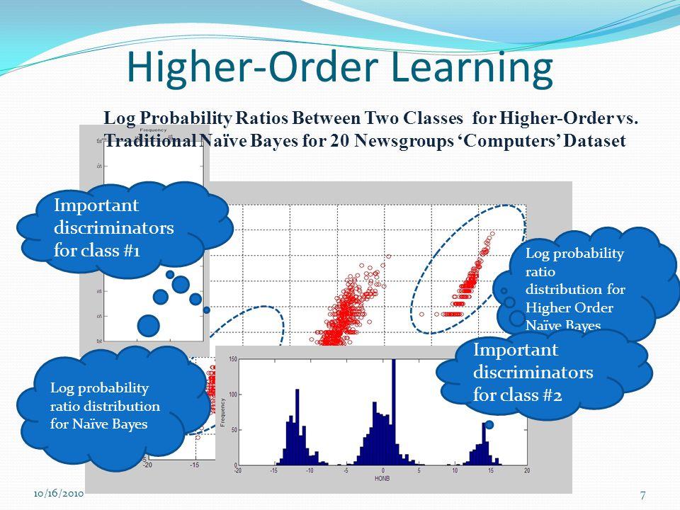 Higher-Order Learning Log probability ratio distribution for Naïve Bayes Log probability ratio distribution for Higher Order Naïve Bayes Log Probabili