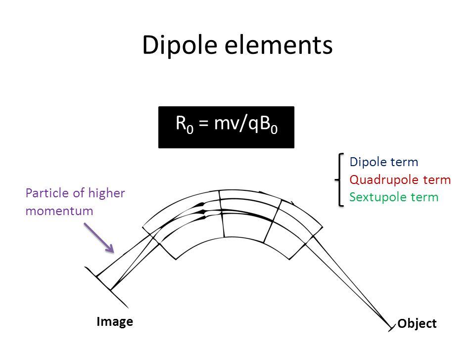 Dipole elements R 0 = mv/qB 0 Object Image Particle of higher momentum Dipole term Quadrupole term Sextupole term