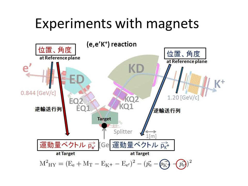 Experiments with magnets (e,eK + ) reaction