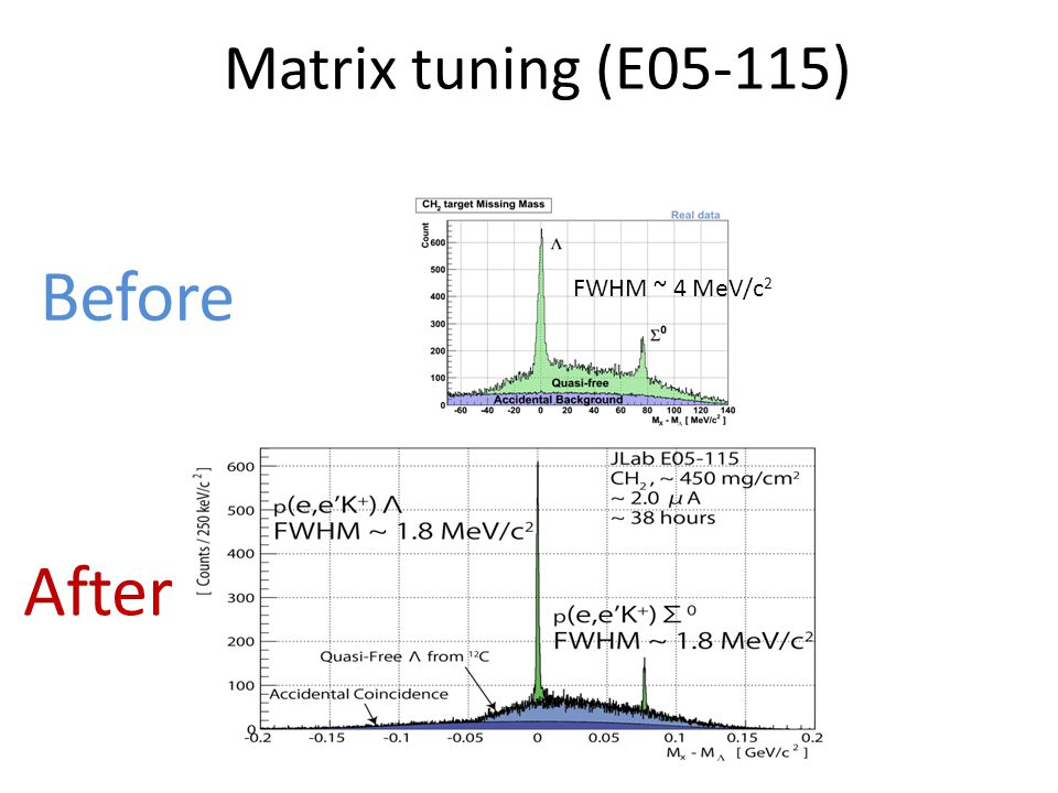 Matrix tuning (E05-115) Before After FWHM ~ 4 MeV/c 2